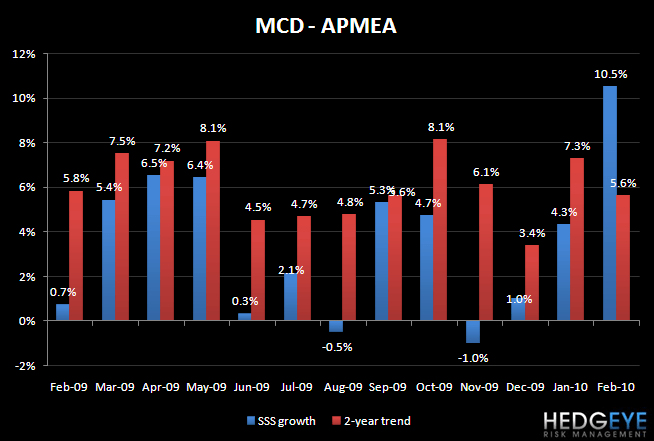MCD - FEBRUARY SALES TRENDS - MCD APMEA Feb
