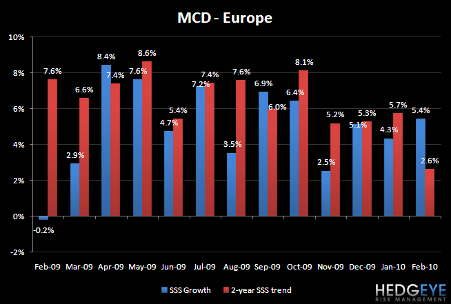 MCD - FEBRUARY SALES TRENDS - MCD Europe Feb