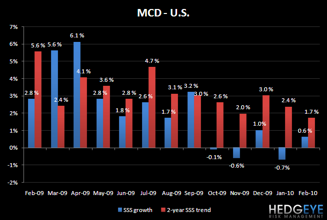 MCD - FEBRUARY SALES TRENDS - MCD US Feb