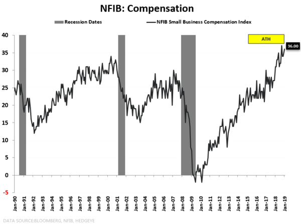 CHART OF THE DAY: Profit Cycle --> Emergent Risk - CoD3 NFIB Compensation