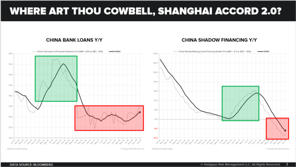 CHART OF THE DAY: USA (and China) #Slowing - Where Art Thou Cowbell Shanghai Accord 2.0