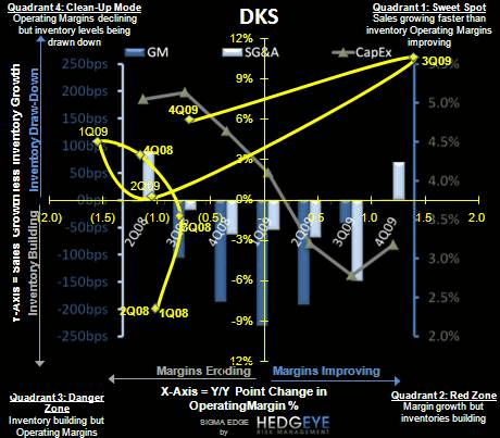 R3: DKS: The Key Issue  - DKS SIGMA 3 10