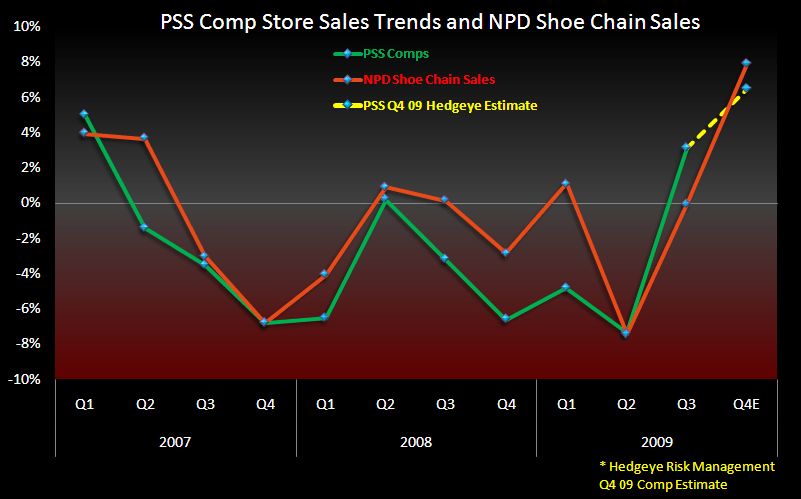 PSS: Looking for Another Strong Quarter - PSS Comp Store Estimate w NPD 3 10