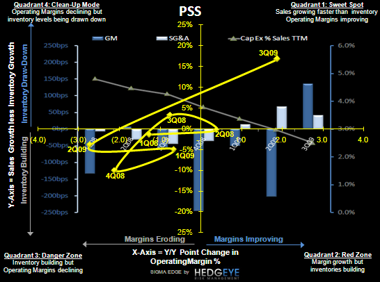 PSS: Looking for Another Strong Quarter - PSS SIGMA 2 10