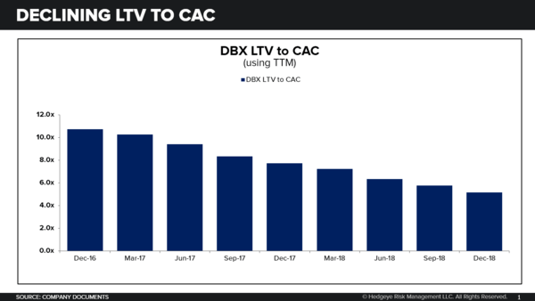 DBX | Bigger Questions Trump Revenue Beat & Raise - DBX LTV to CAC