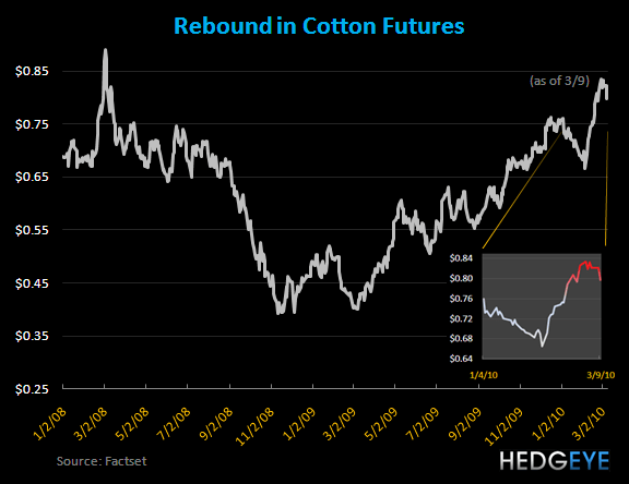 R3: Cotton's Ugly Head - Cotton Futures Chart