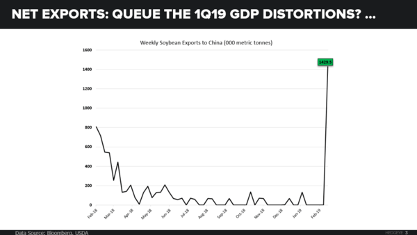 CHART OF THE DAY: 1Q GDP Distortions? - CoD How High Soybeans