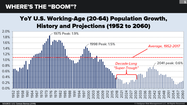 A 'Grim Demographic Outlook' for the U.S. Economy - neil1