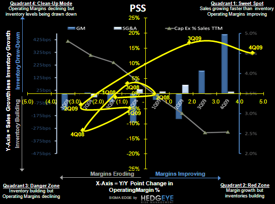 PSS: Enjoy The Selloff, Prepare to Act - PSS SIGMA