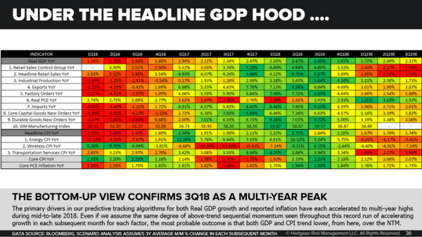 CHART OF THE DAY: A Simple Visual - From #PeakCycle To #Slowing U.S. Economy  - CoD GDP Driver Heatmap