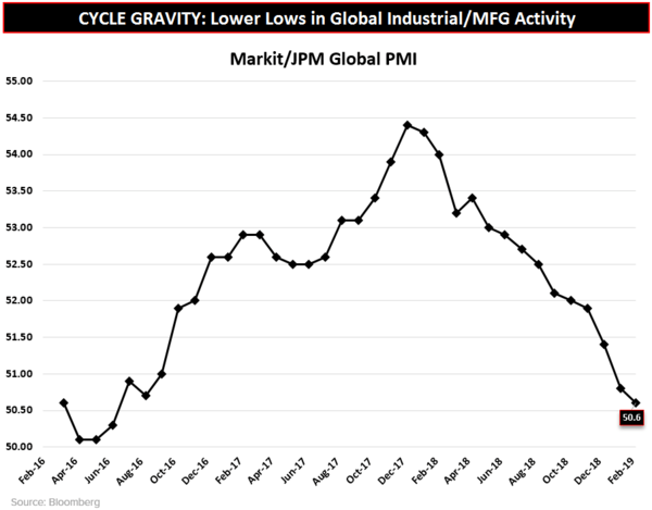 CHART OF THE DAY: Cycle Gravity --> Lower Global Lows - CoD Global PMI
