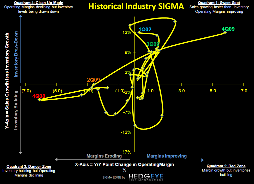 R3: The Wall - Historical Industry SIGMA