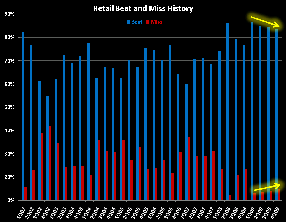 R3: The Wall - Retail Beat Miss History Chart