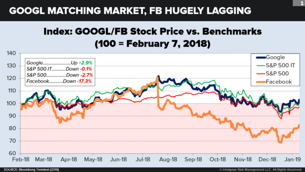 The Next Big Thing: Google-Facebook: It's Not Over - fbchart2