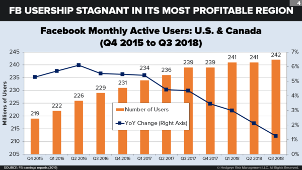 The Next Big Thing: Google-Facebook: It's Not Over - fbchart5  1