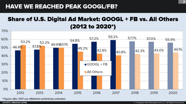 The Next Big Thing: Google-Facebook: It's Not Over - fbchart8  1