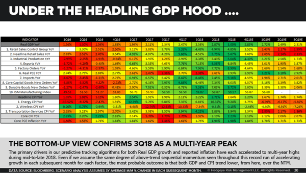 "Keith McCullough: ""Unmistakable Signs Of U.S. Economic Slowdown"" (Hedgeye Investing Summit) - CoD GDP Driver Heatmap"