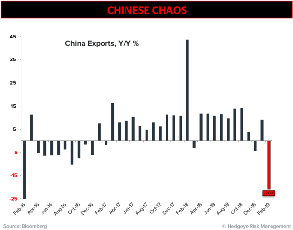 CHART OF THE DAY: Bad News In China  - CoD China Exports