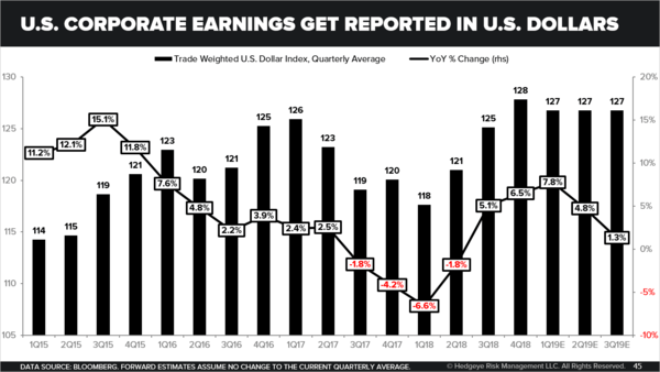CHART OF THE DAY: U.S. Corporate Earnings + U.S. Dollars - U.S. Corporate Earnings Get Reported in U.S. Dollars