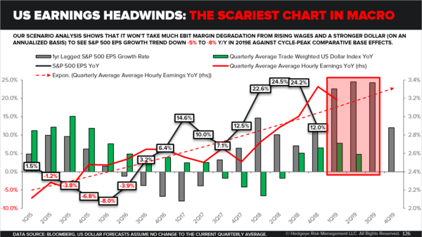 CHART OF THE DAY: The Scariest Chart In Macro - U.S. Earnings Headwinds The Scariest Chart In Macro