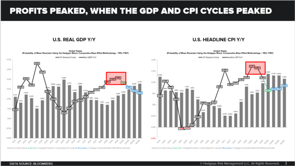CHART OF THE DAY: Profits Peaked When GDP & CPI Cycles Peaked - Chart of the Day