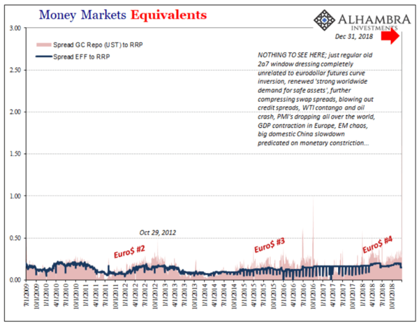 The Fed Proposes A Repo Facility, QE5 - zchart7