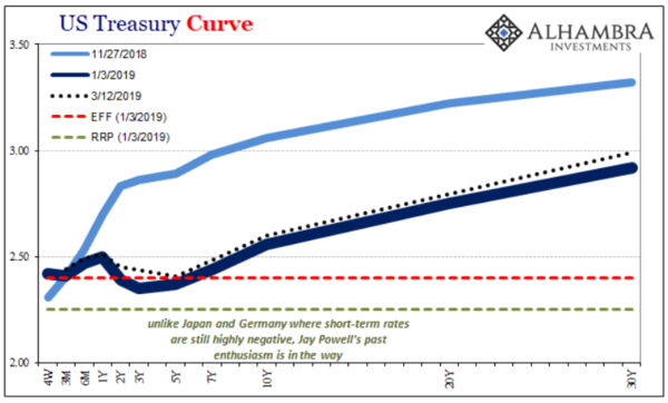 The Fed Proposes A Repo Facility, QE5 - zchart9