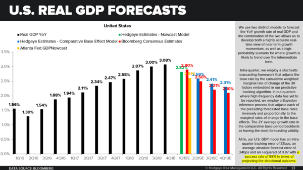 CHART OF THE DAY: U.S. Real GDP Forecasts - CoD Slope Accuracy