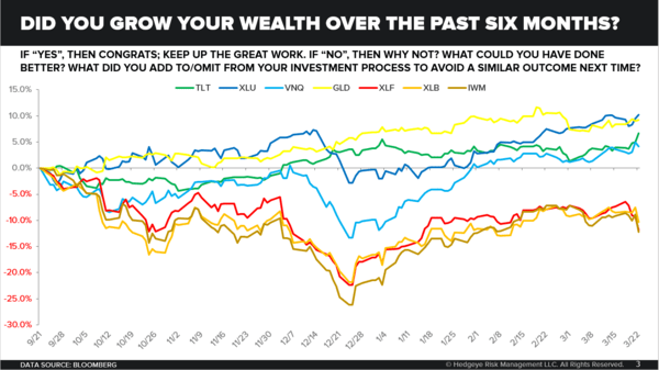 CHART OF THE DAY: Did You Grow Your Wealth the Past 6 Months? - Chart of the Day