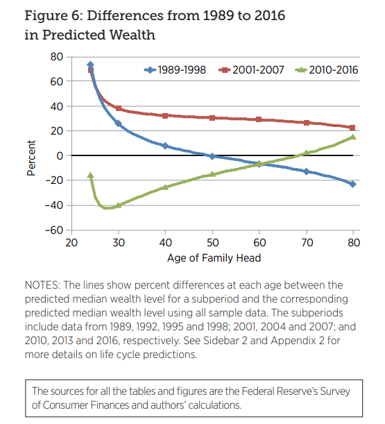 Trendspotting: Will Millennials End Up Worse Off Financially Than Their Parents? - St Louis Fed Chart 1
