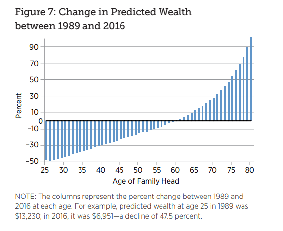 Trendspotting: Will Millennials End Up Worse Off Financially Than Their Parents? - St Louis Fed Chart 2