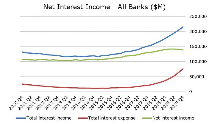 Bank Earnings and QE/QT