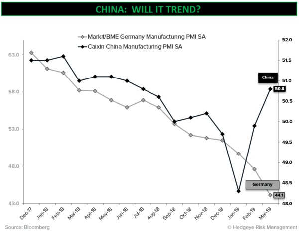 CHART OF THE DAY: China --> Will It Trend? - CoD Will it Trend