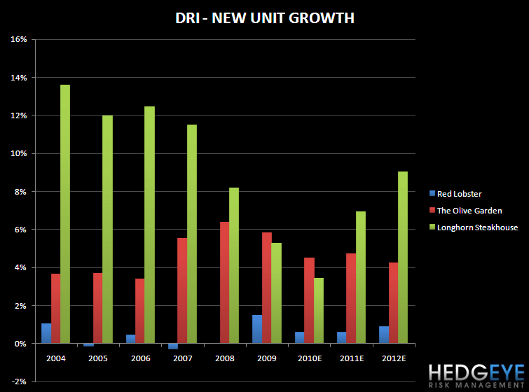 DRI – RETURNS ARE MOVING HIGHER - DRI NEW UNIT GROWTH