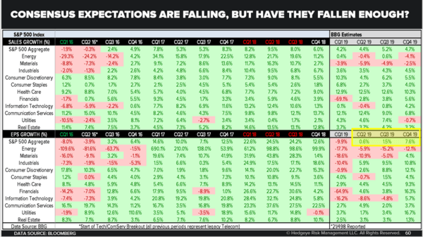 CHART OF THE DAY: Have Consensus Expectations Fallen Enough? - Chart of the Day
