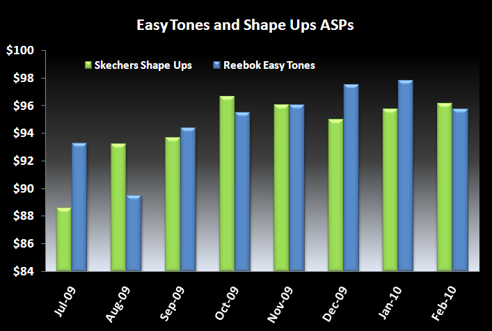 Two-Horse Toning Race Update - SKX 3 10 Easy Tones and Shape Ups ASPs chart