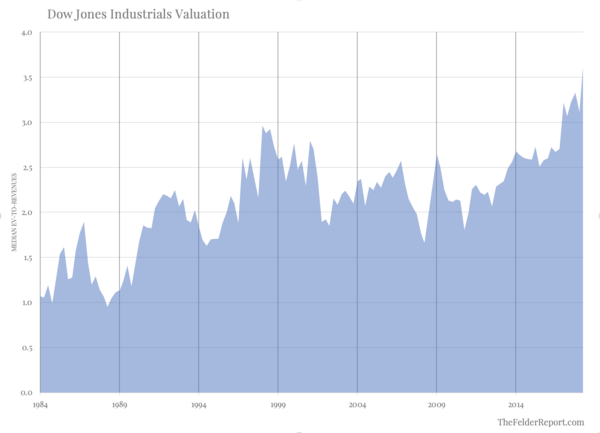 The Most Pervasive Valuation Extreme In Stock Market History - z1