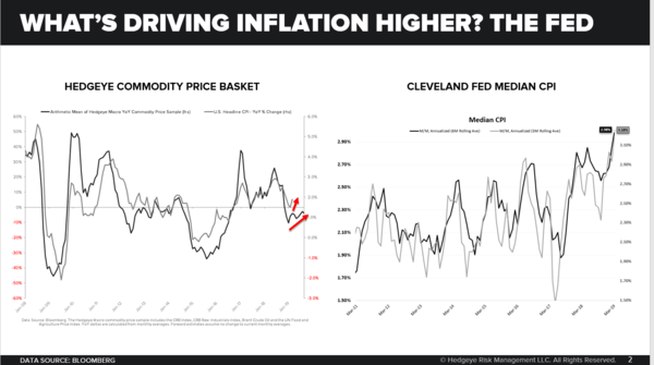 CHART OF THE DAY: What Will Cause Inflation To Accelerate? - Chart of the Day 4 11 19