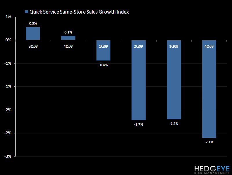 QSR – A LOOK AT SALES AND MARGIN TRENDS IN 2010 - qsr sss