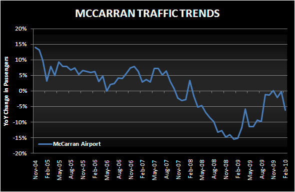 FEB STRIP REVS COULD STILL BE POSITIVE - mccarran traffic chart feb