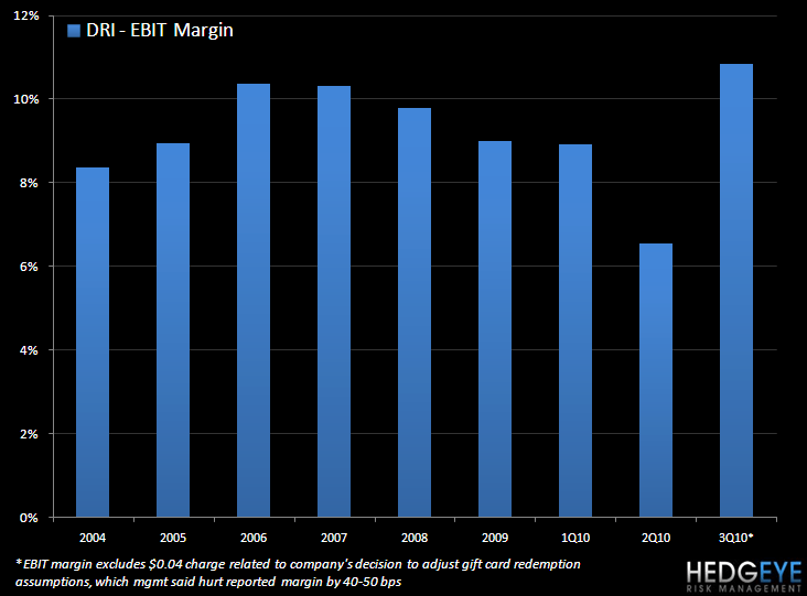 DRI – NOT YET REACHED ITS PEAK - dri margin