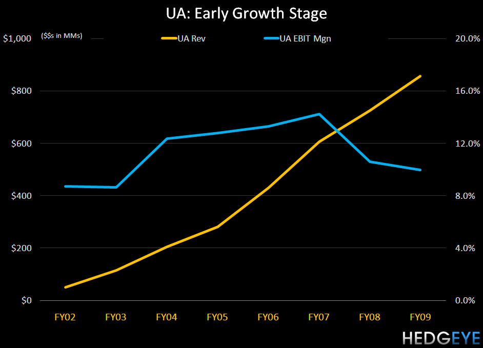 UA: Back Near The Top of Our Queue - UA EarlyGrwth 3 10