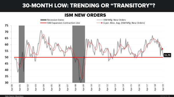 "CHART OF THE DAY: 30-Month Low → Trending or ""Transitory""? - CoD ISM"