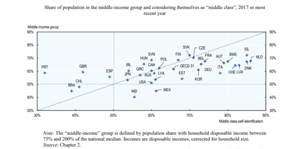 The World's Imperiled Middle Class. NewsWire - May5 chart1