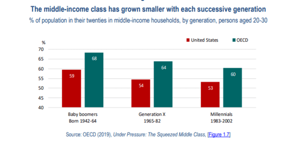 The World's Imperiled Middle Class. NewsWire - May5 chart2