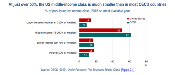 The World's Imperiled Middle Class. NewsWire - May5 chart3