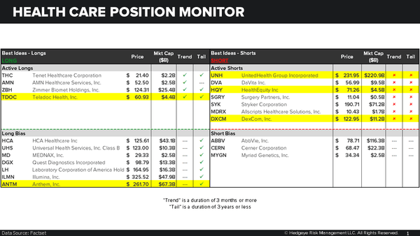 HEDGEYE HEALTH CARE POSITION MONITOR - 2019.05.06 Health Care Q  A