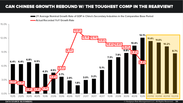 CHART OF THE DAY: One Of The Most Important China Charts - Can Chinese Growth Rebound with the Toughest Comp in the Rearview