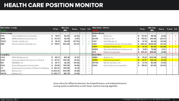 POSITION MONITOR | SAYING GOODBYE TO SOME POSITIONS | WHAT'S THE SCORE? - Health care position monitor
