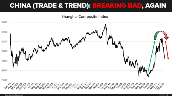 CHART OF THE DAY: China (Breaking Bad) Again - CoD China